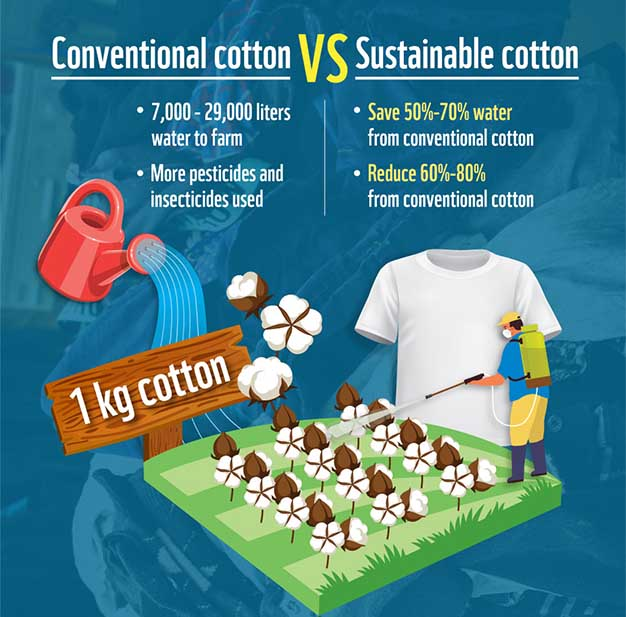 Conventional vs sustainable cotton (WWF)
